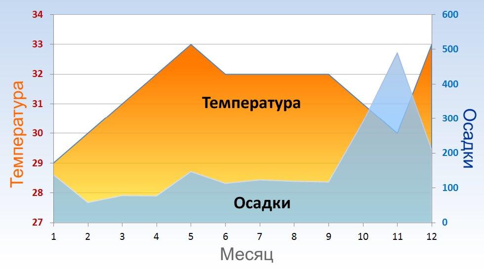Как меняется температура воздуха по месяцам